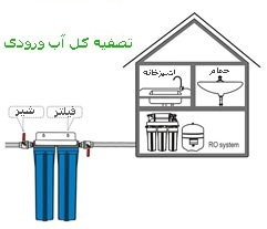 Online Store industrial and household water purification