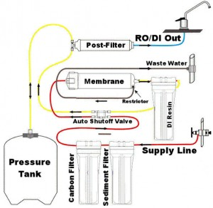 RO water Purifier system Reverse osmosis